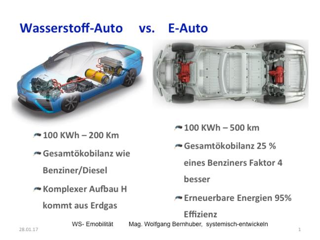 E-AutovsH-Auto