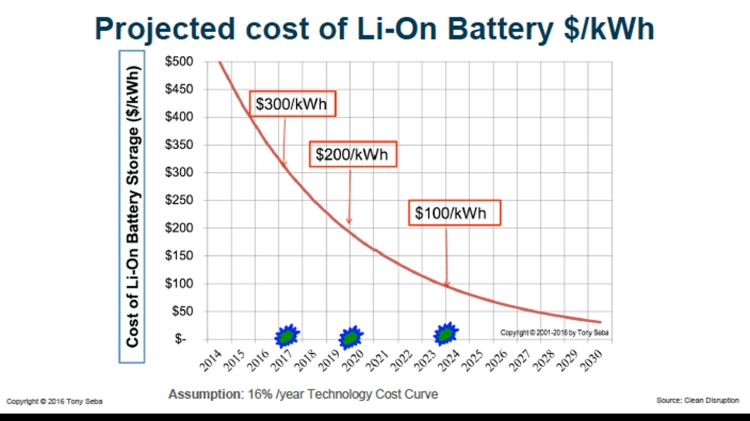 Battery_Cost_degration